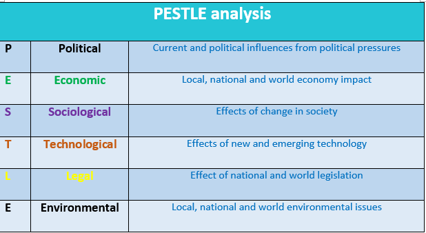 Pestle Analysis Chart